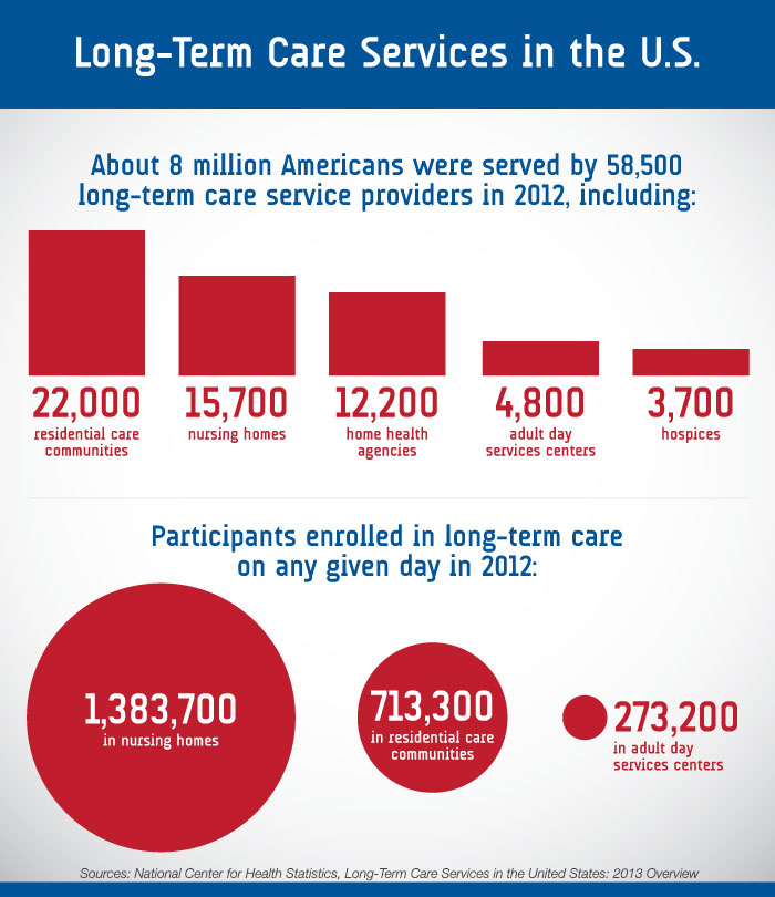 statistic - long-term care in 2012